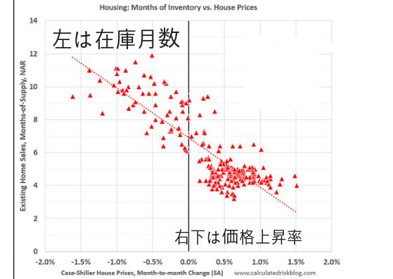 在庫と価格の関係 全米ベースの参考資料 6ヶ月が分水嶺