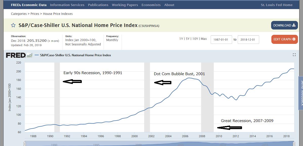 次回の景気後退期に米国不動産が下がる気がしない件、、、