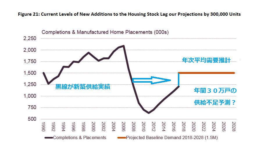 米国の世帯数増加ぶりが頼もしい! 今後、10年に渡り、毎年30万戸の新築供給不足が続くと、ハーバード大学研究所レポート