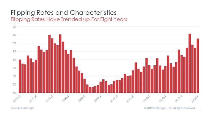 今の短期転売は、過去の短期転売より、安全になったのか? CORELOGIC 調査より考察