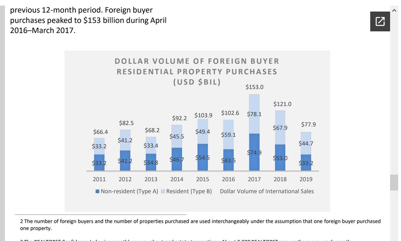 米国不動産市場、外国人投資バブルが弾けた!