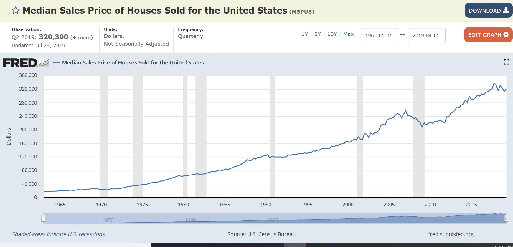 投資における平均回帰の意味とは/米国中古不動産の上昇率は、年率3、4%台
