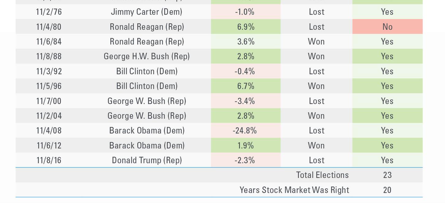 トランプ再選を決めるのは株式市場? 87%の的中率!
