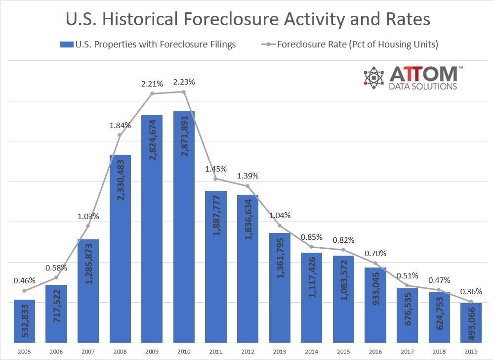 米国住宅ローンの強制立ち退きデータ 2019年版 居宅市場は絶好調
