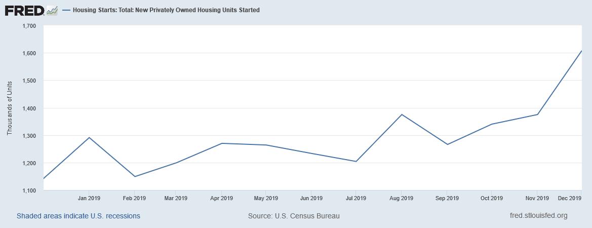 米国居宅不動産 新築着工件数が2019年末に増えて皆さんが喜んでいる件
